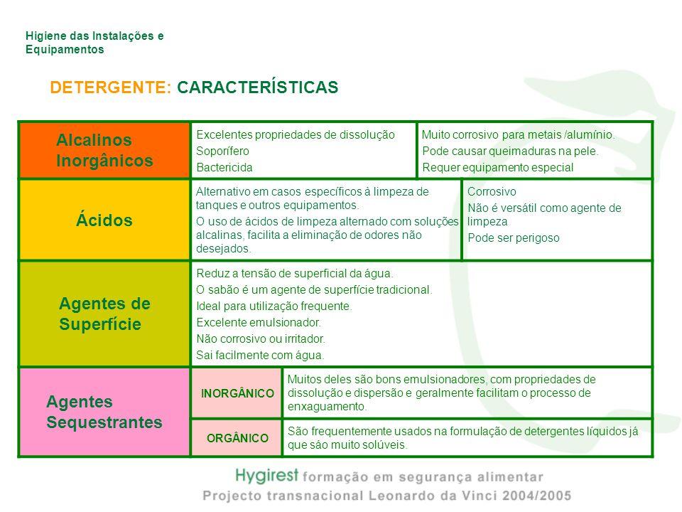 DETERGENTE: CARACTERÍSTICAS Alcalinos Inorgânicos