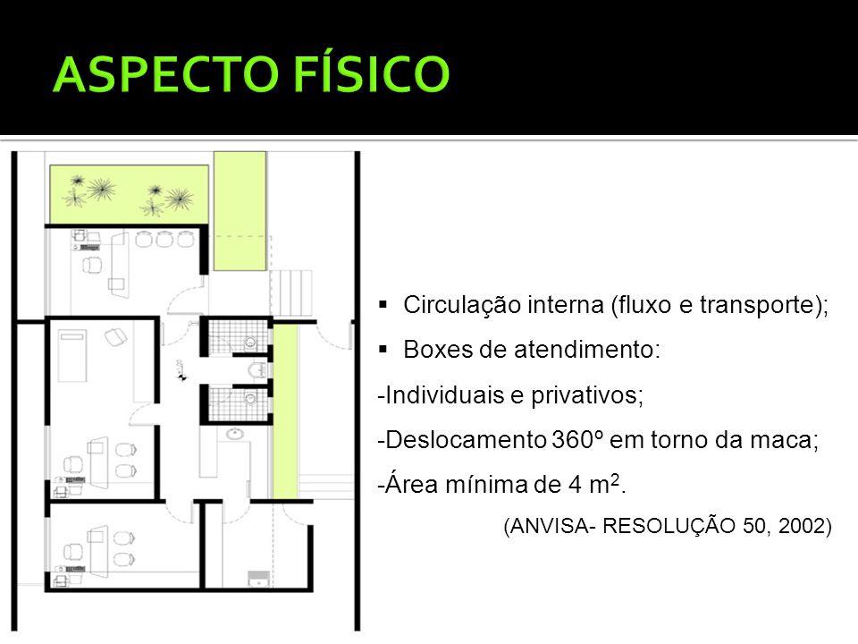 ASPECTO FÍSICO Circulação interna (fluxo e transporte);
