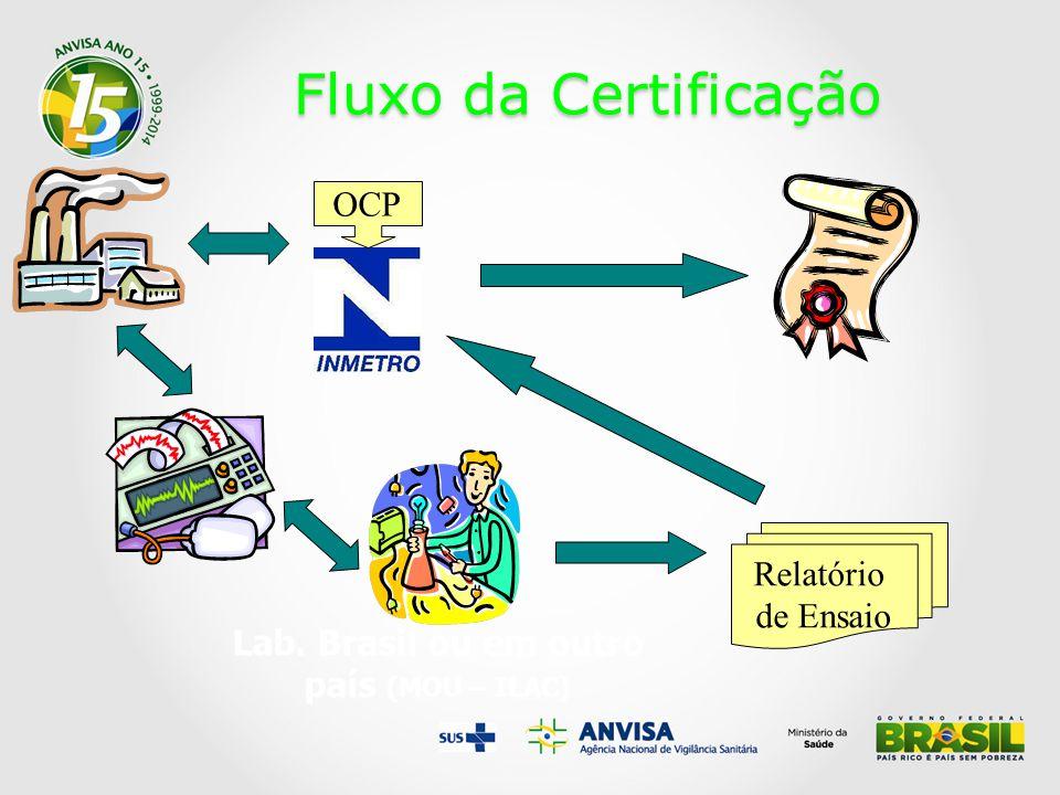 Lab. Brasil ou em outro país (MOU – ILAC)