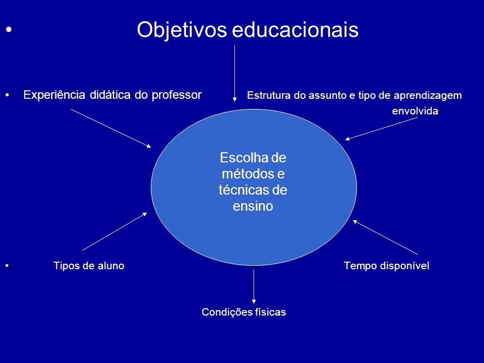 Escolha de métodos e técnicas de ensino