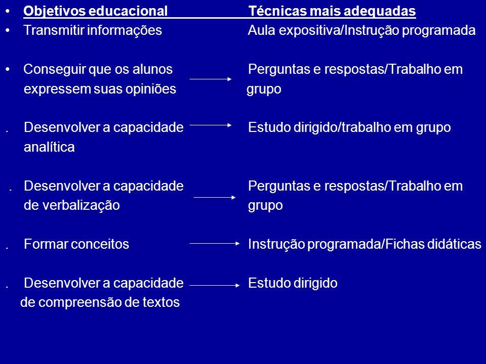 Objetivos educacional Técnicas mais adequadas