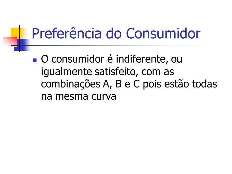 Preferência do Consumidor