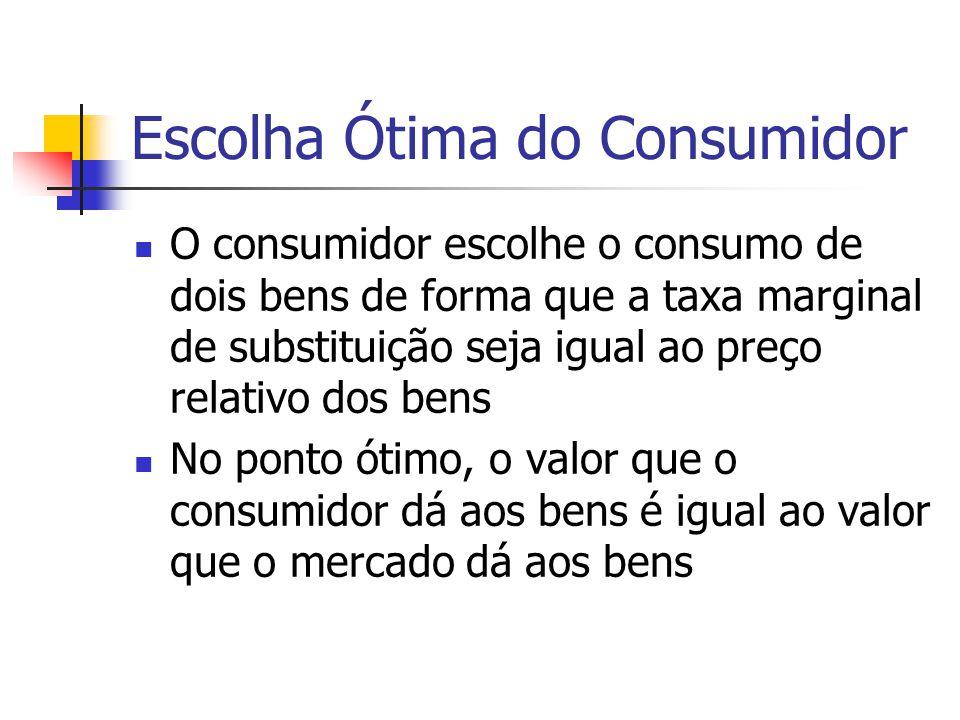 Escolha Ótima do Consumidor