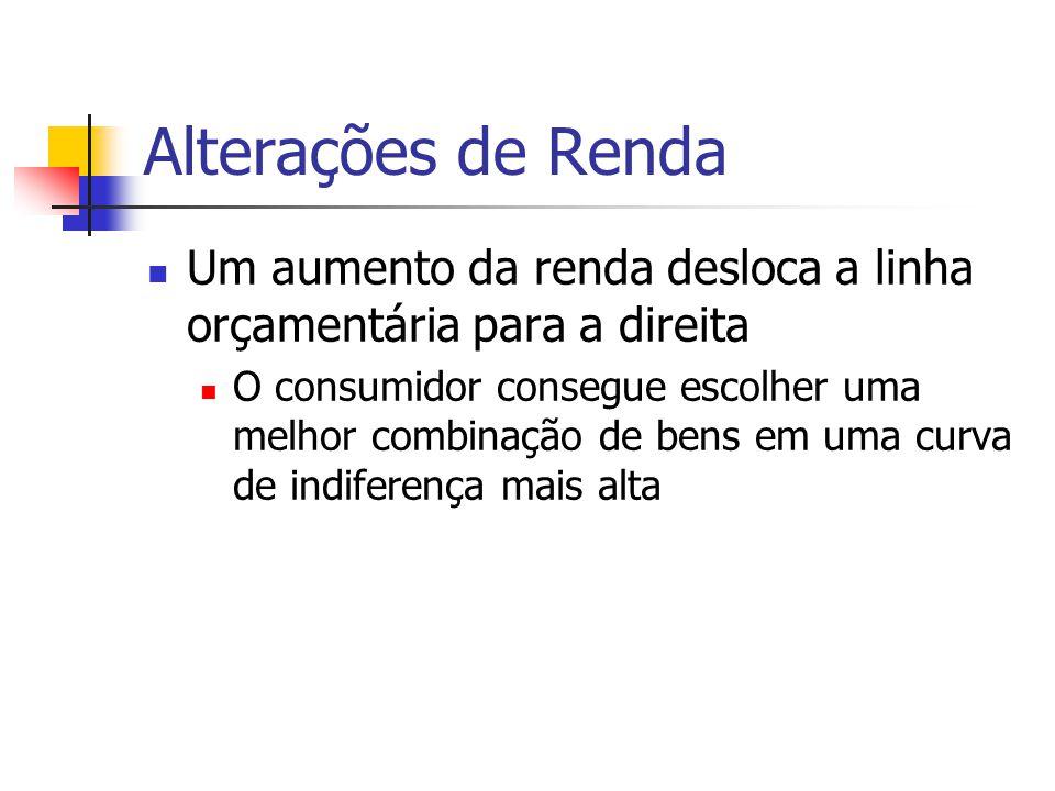 Alterações de Renda Um aumento da renda desloca a linha orçamentária para a direita.