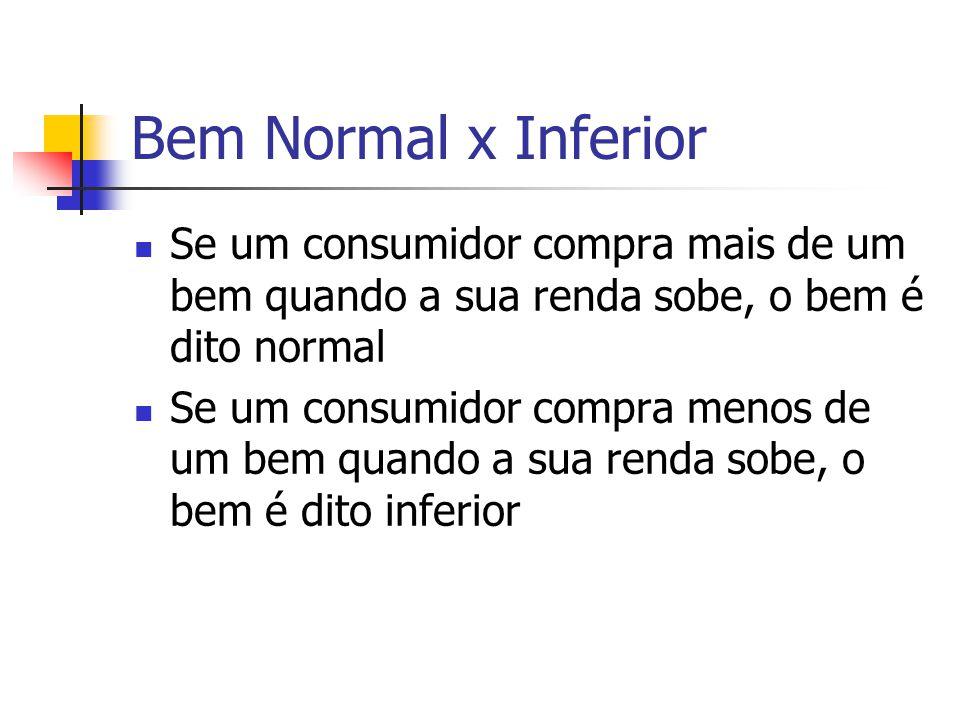Bem Normal x Inferior Se um consumidor compra mais de um bem quando a sua renda sobe, o bem é dito normal.