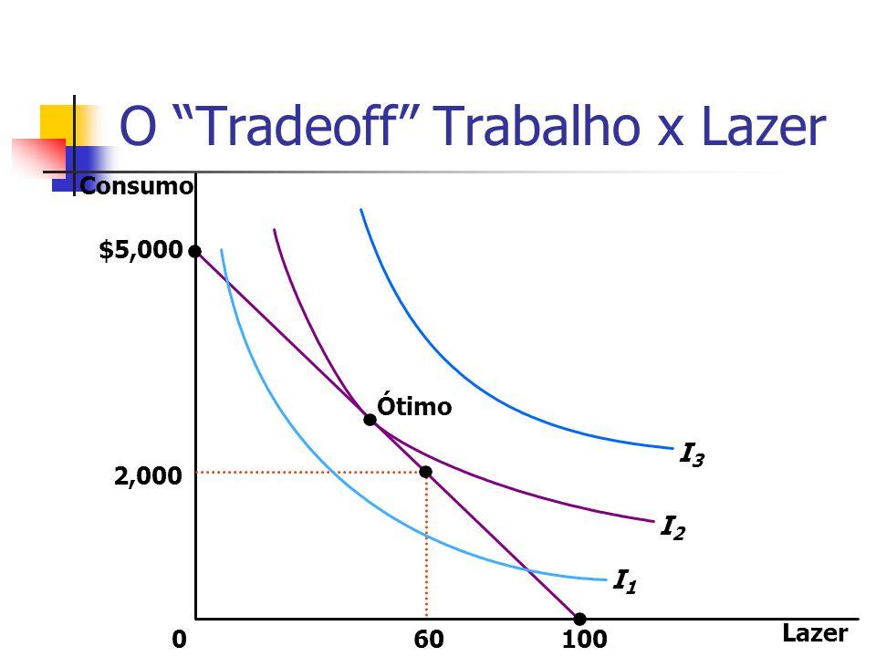 O Tradeoff Trabalho x Lazer