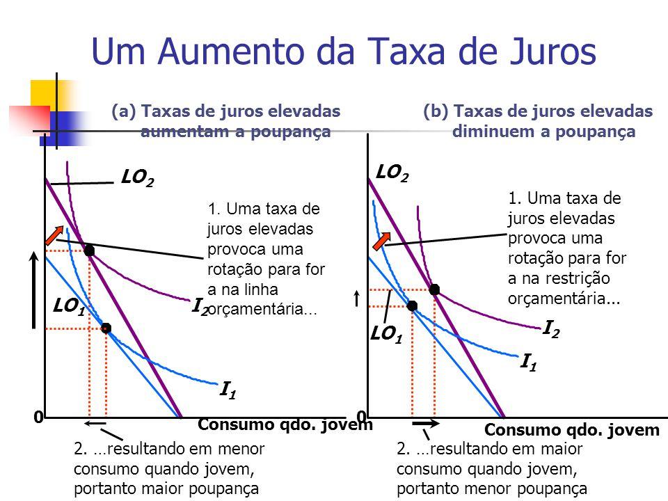 Um Aumento da Taxa de Juros