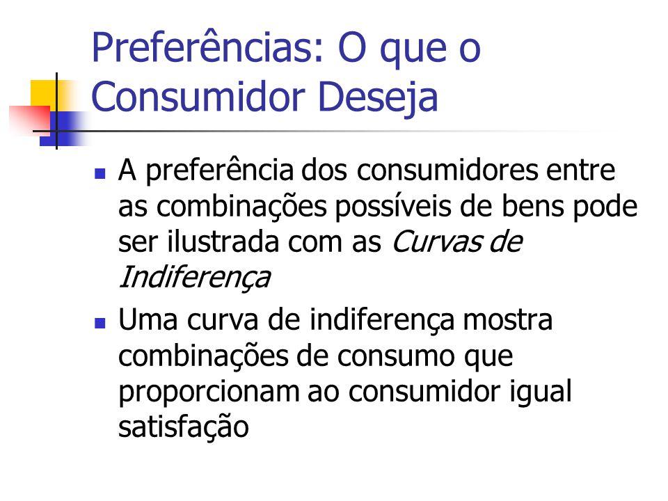Preferências: O que o Consumidor Deseja