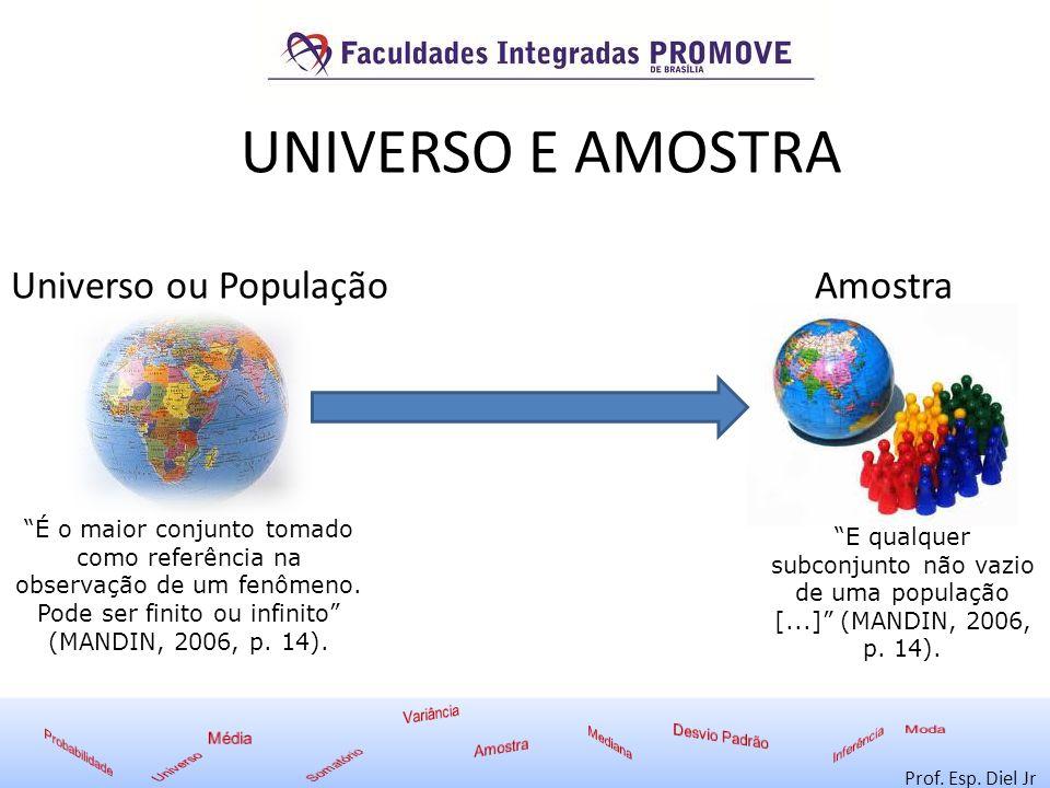UNIVERSO E AMOSTRA Universo ou População Amostra