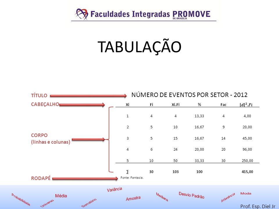 TABULAÇÃO NÚMERO DE EVENTOS POR SETOR - 2012 TÍTULO CABEÇALHO CORPO