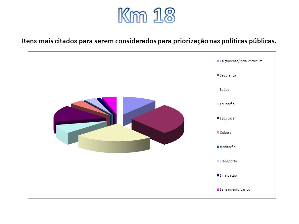 Km 18 Itens mais citados para serem considerados para priorização nas políticas públicas.