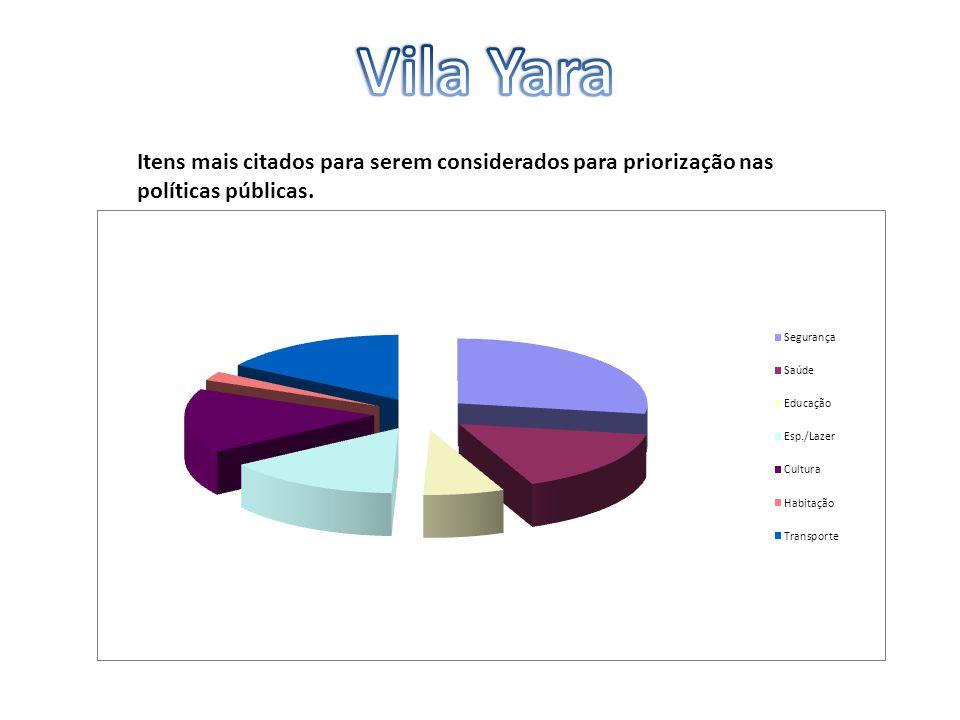 Vila Yara Itens mais citados para serem considerados para priorização nas políticas públicas.