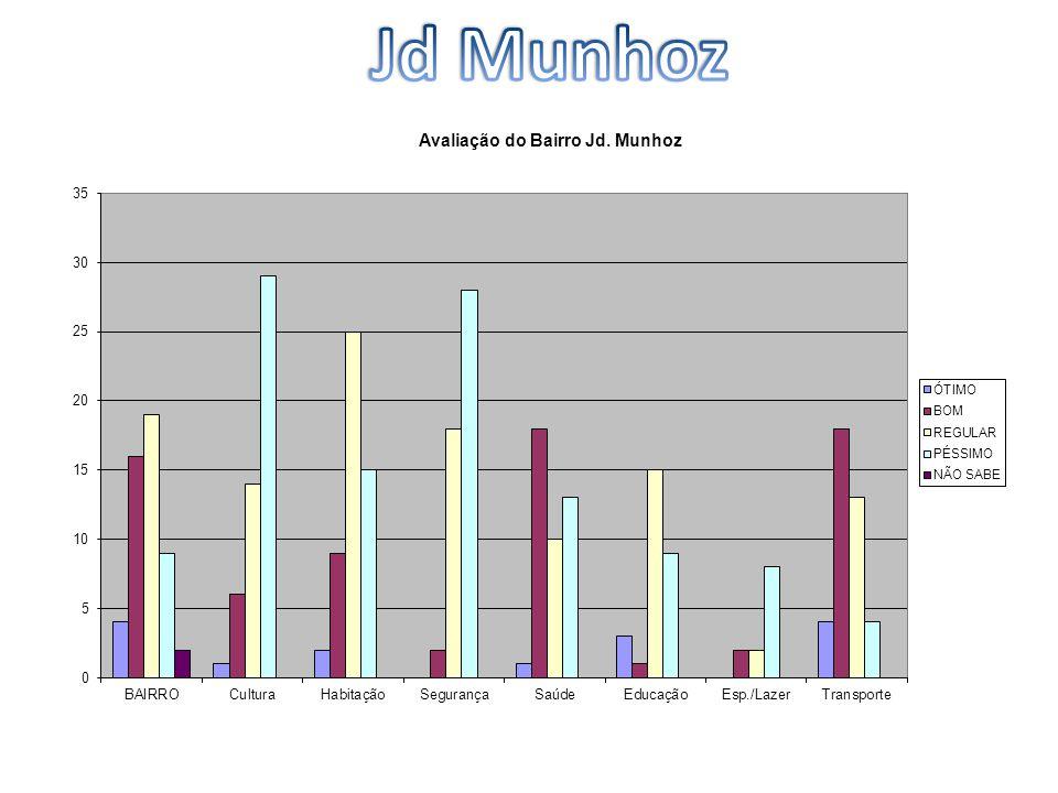 Jd Munhoz
