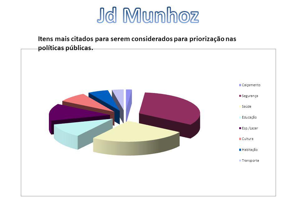 Jd Munhoz Itens mais citados para serem considerados para priorização nas políticas públicas.