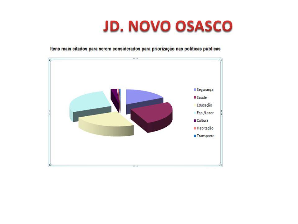JD. NOVO OSASCO