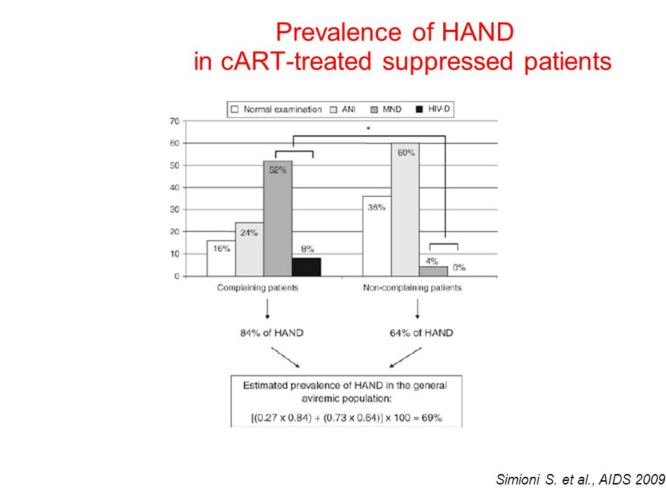 Prevalence of HAND in cART-treated suppressed patients