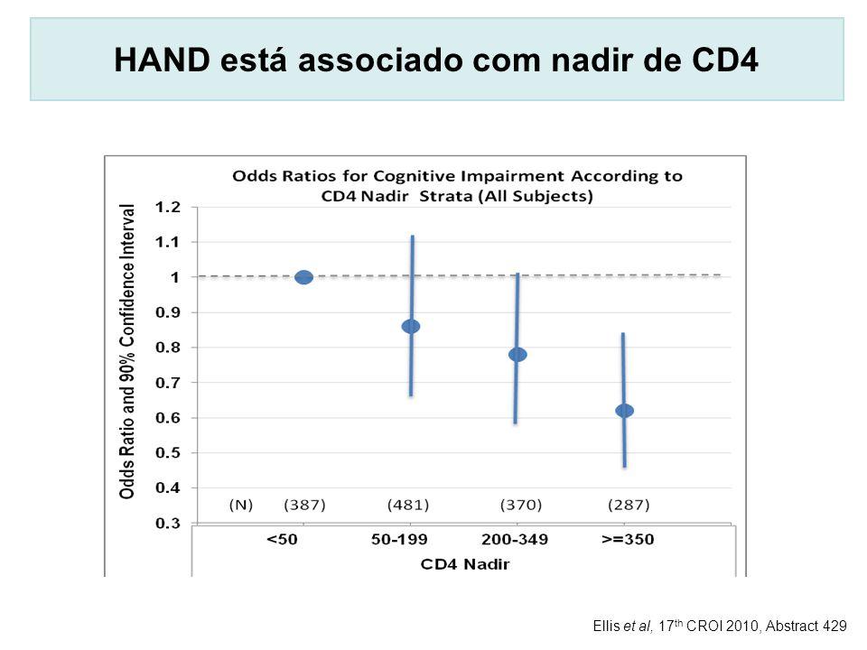 HAND está associado com nadir de CD4