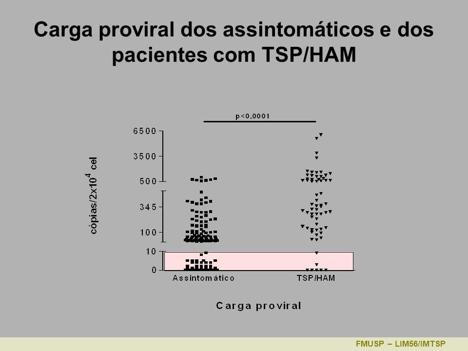 Carga proviral dos assintomáticos e dos pacientes com TSP/HAM