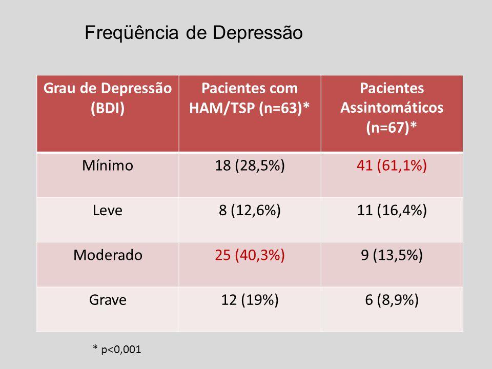 Freqüência de Depressão