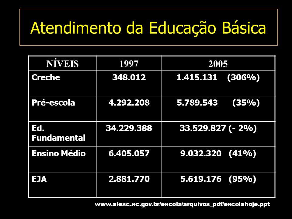 Atendimento da Educação Básica