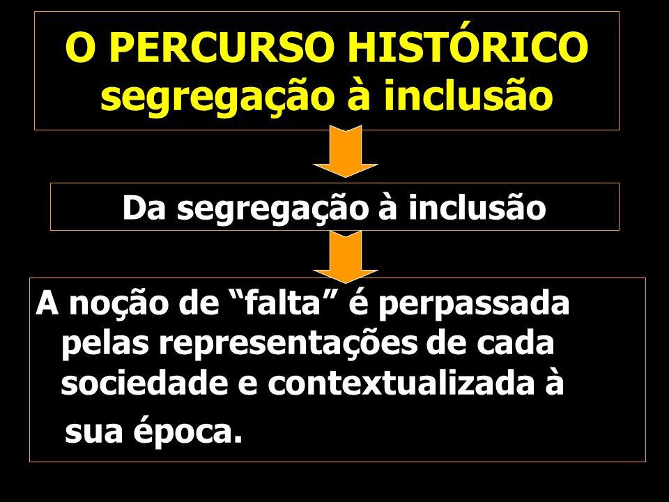 O PERCURSO HISTÓRICO segregação à inclusão
