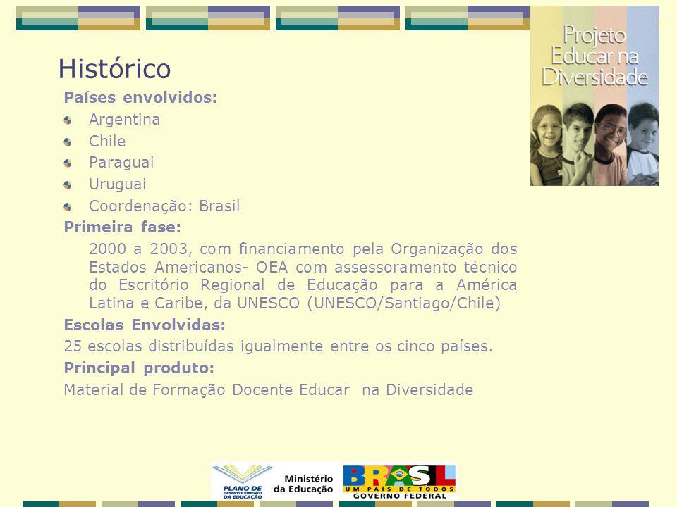 Histórico Países envolvidos: Argentina Chile Paraguai Uruguai