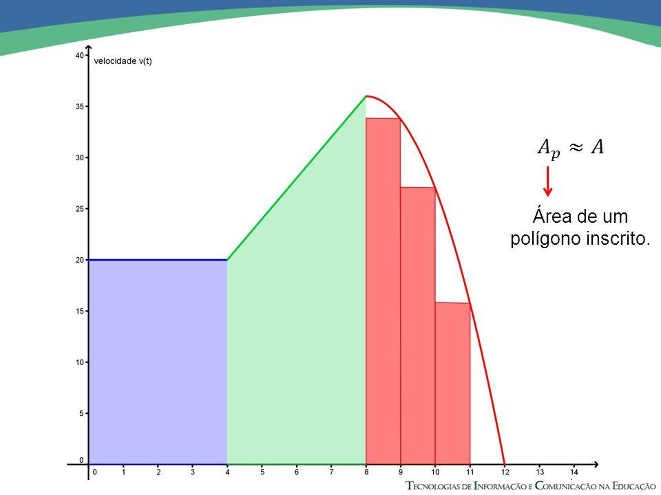 Área de um polígono inscrito.