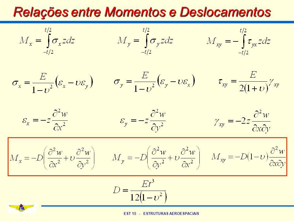 Relações entre Momentos e Deslocamentos