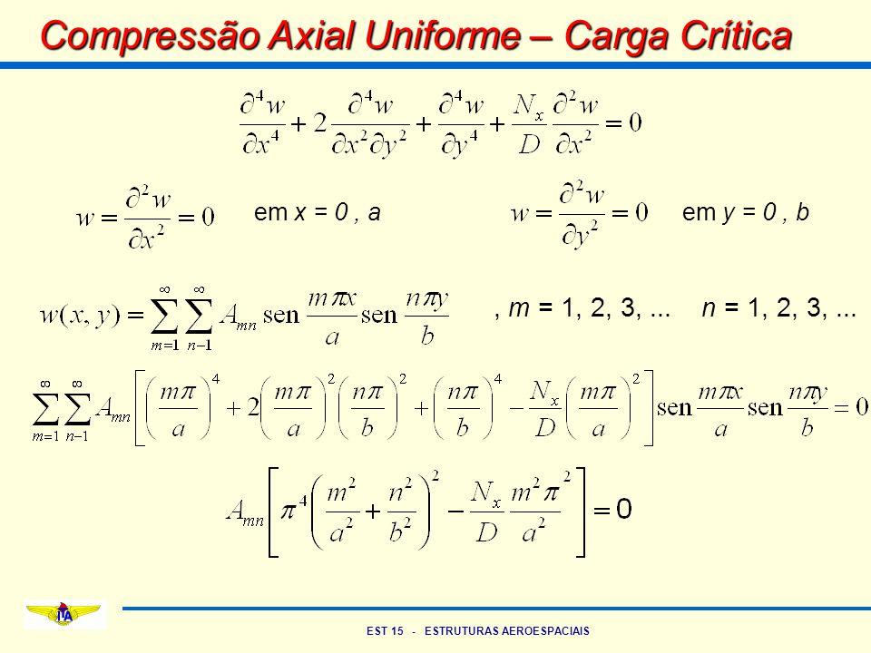 Compressão Axial Uniforme – Carga Crítica
