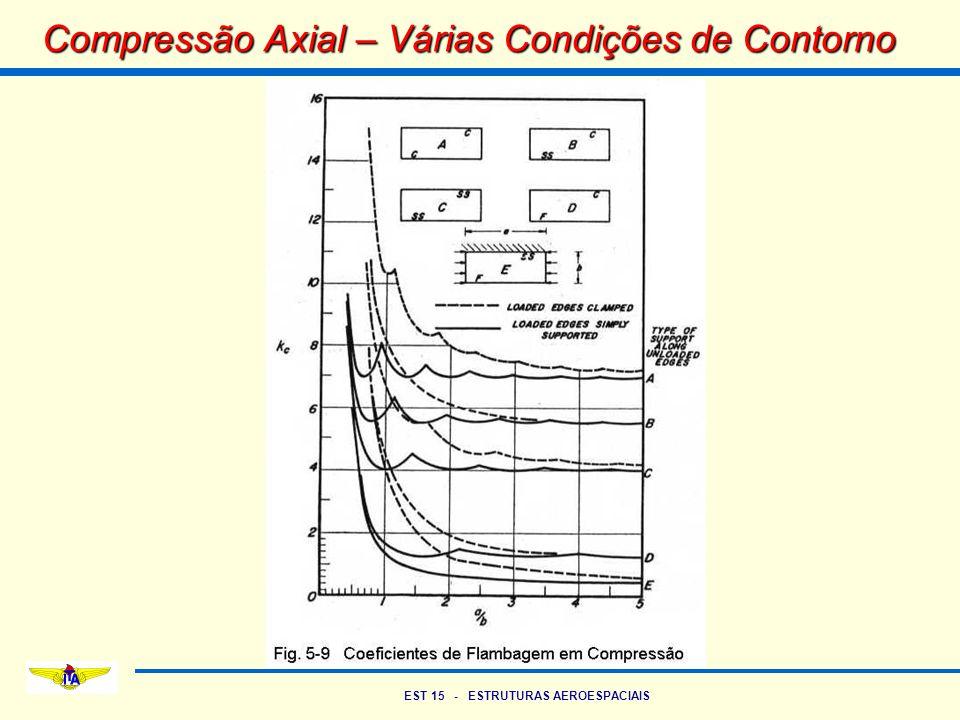 Compressão Axial – Várias Condições de Contorno