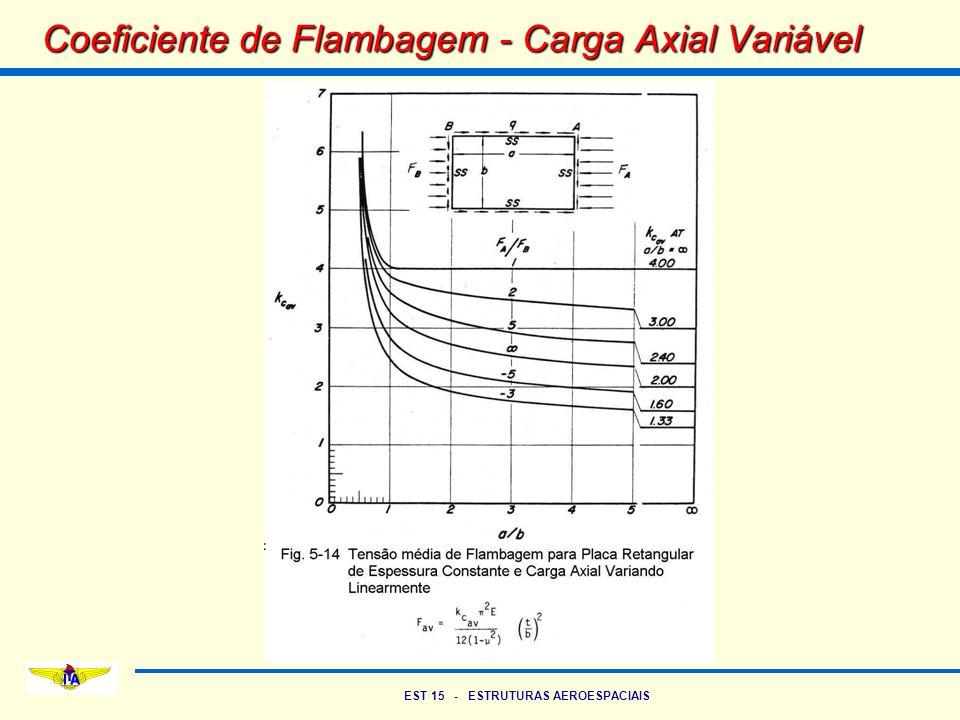 Coeficiente de Flambagem - Carga Axial Variável