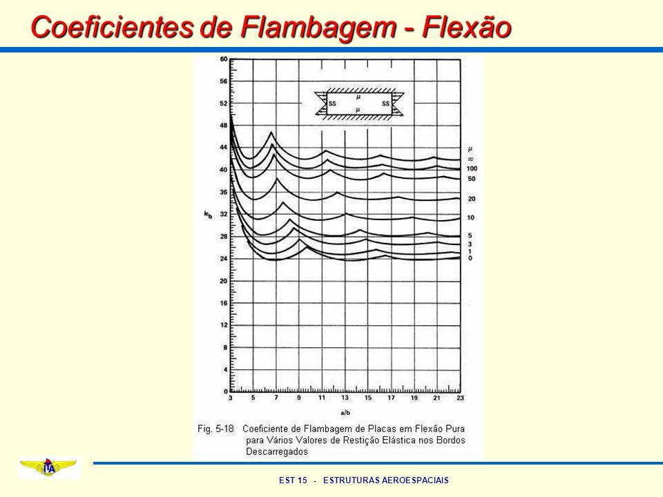 Coeficientes de Flambagem - Flexão
