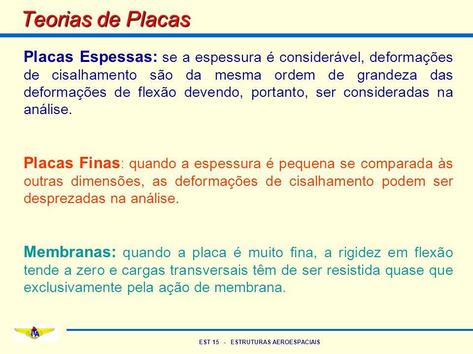Teorias de Placas