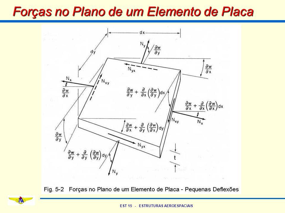 Forças no Plano de um Elemento de Placa