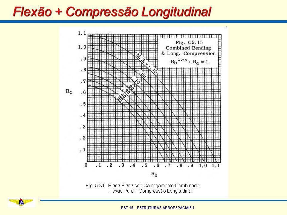 Flexão + Compressão Longitudinal