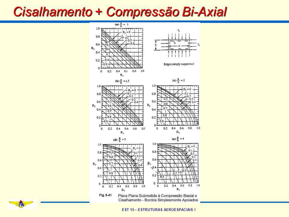 Cisalhamento + Compressão Bi-Axial