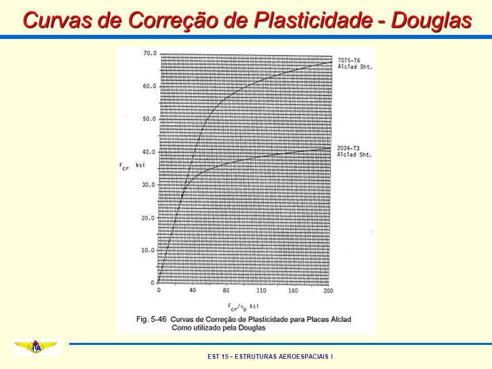 Curvas de Correção de Plasticidade - Douglas