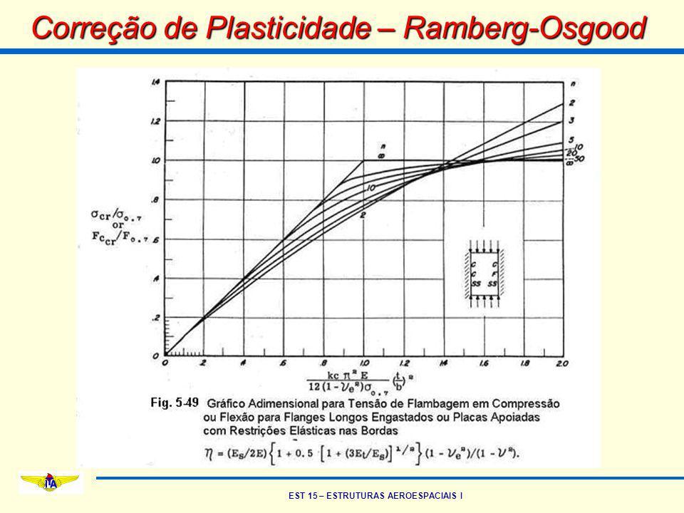 Correção de Plasticidade – Ramberg-Osgood
