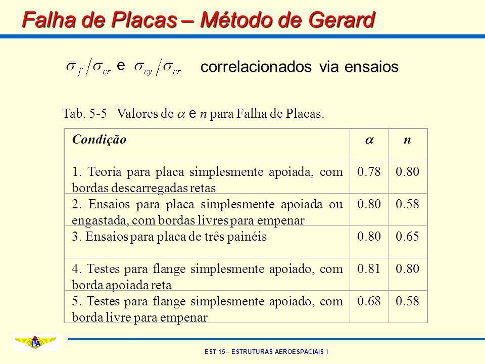 Falha de Placas – Método de Gerard