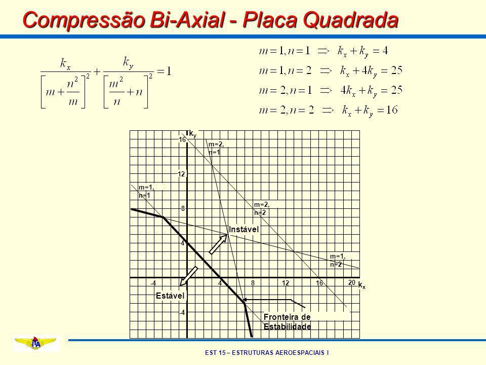 Compressão Bi-Axial - Placa Quadrada