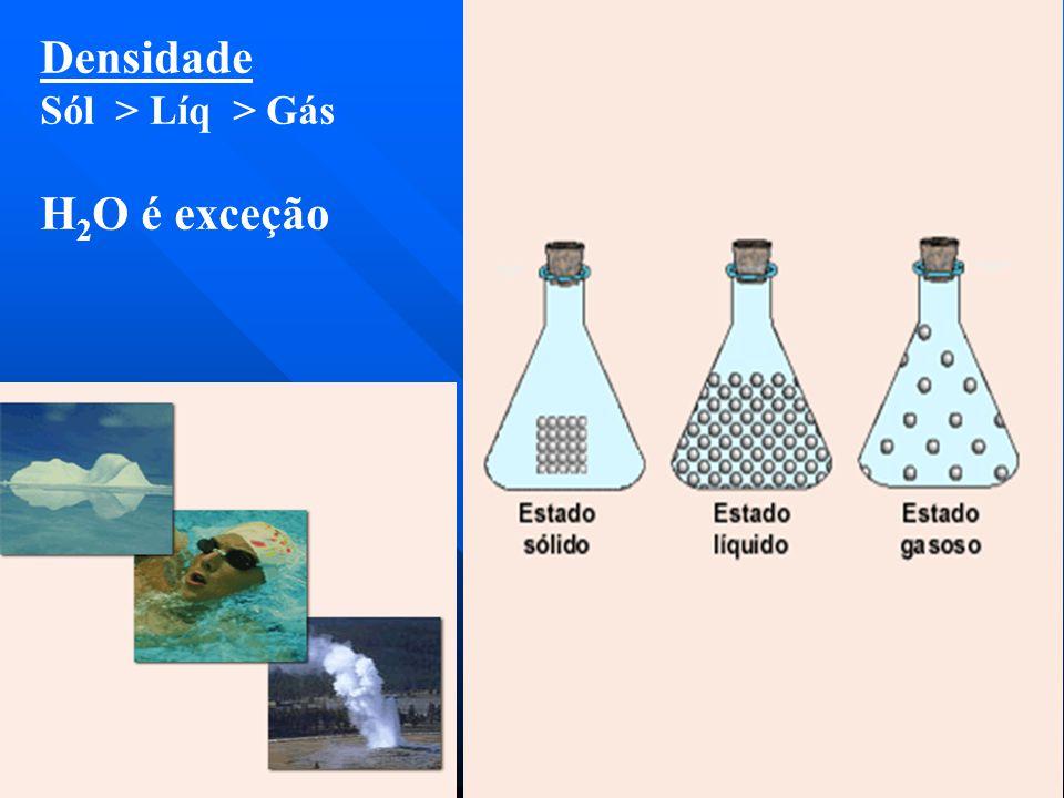 Densidade Sól > Líq > Gás H2O é exceção