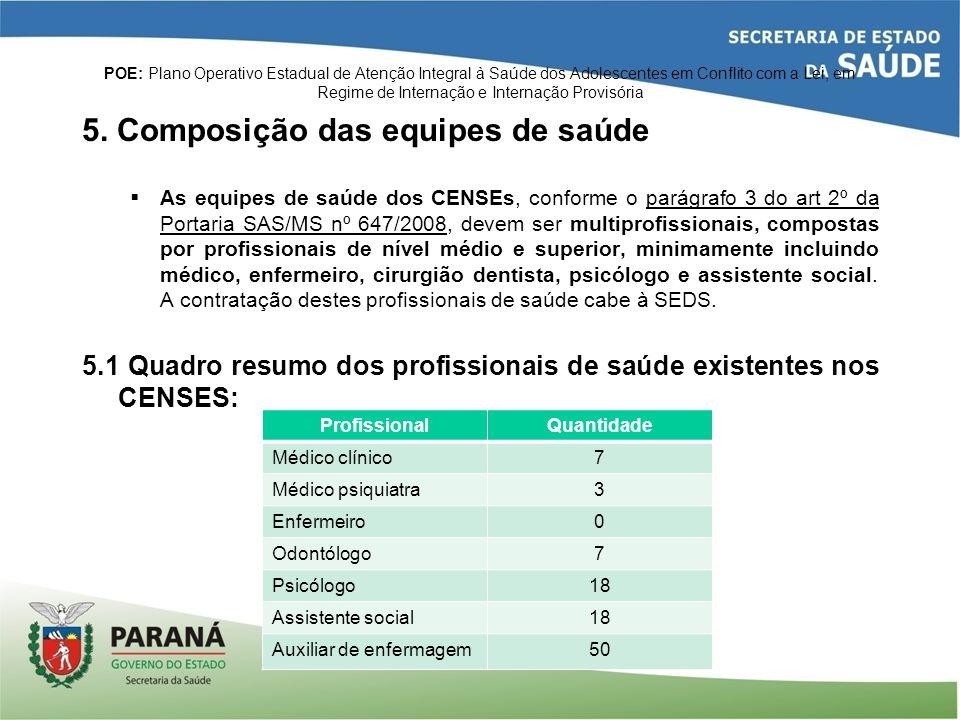 5. Composição das equipes de saúde