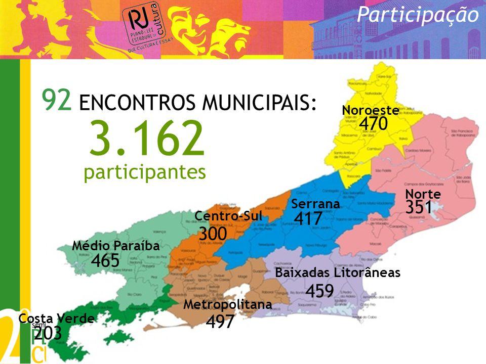 3.162 92 ENCONTROS MUNICIPAIS: Participação participantes 470 351 417