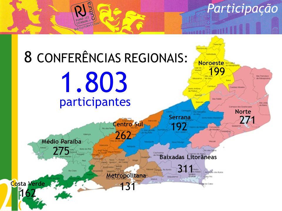 1.803 8 CONFERÊNCIAS REGIONAIS: Participação participantes 199 271 192