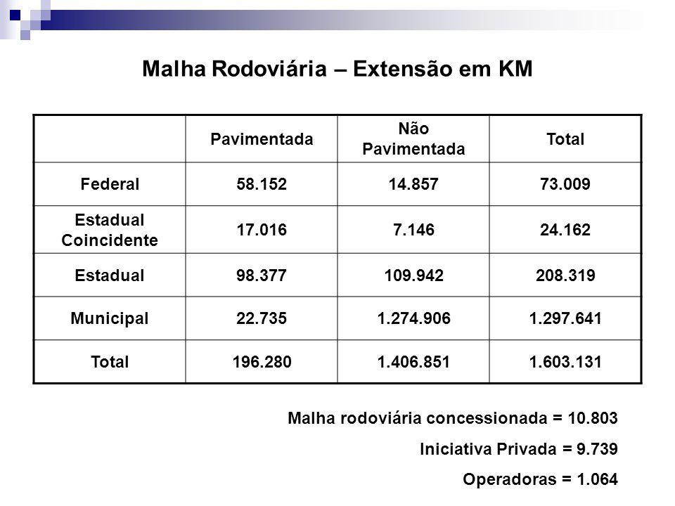 Malha Rodoviária – Extensão em KM