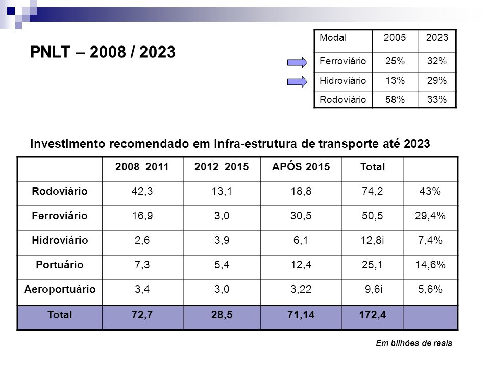 Modal 2005. 2023. Ferroviário. 25% 32% Hidroviário. 13% 29% Rodoviário. 58% 33% PNLT – 2008 / 2023.