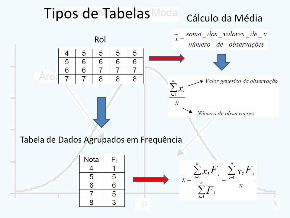 Tabela de Dados Agrupados em Frequência
