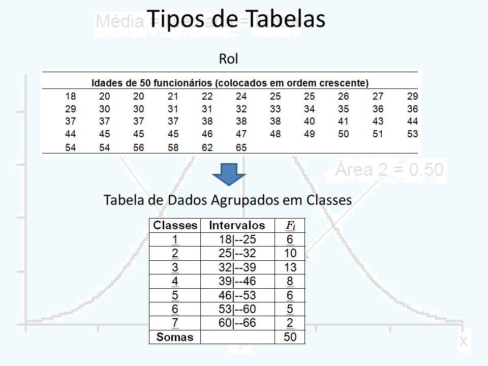 Tabela de Dados Agrupados em Classes