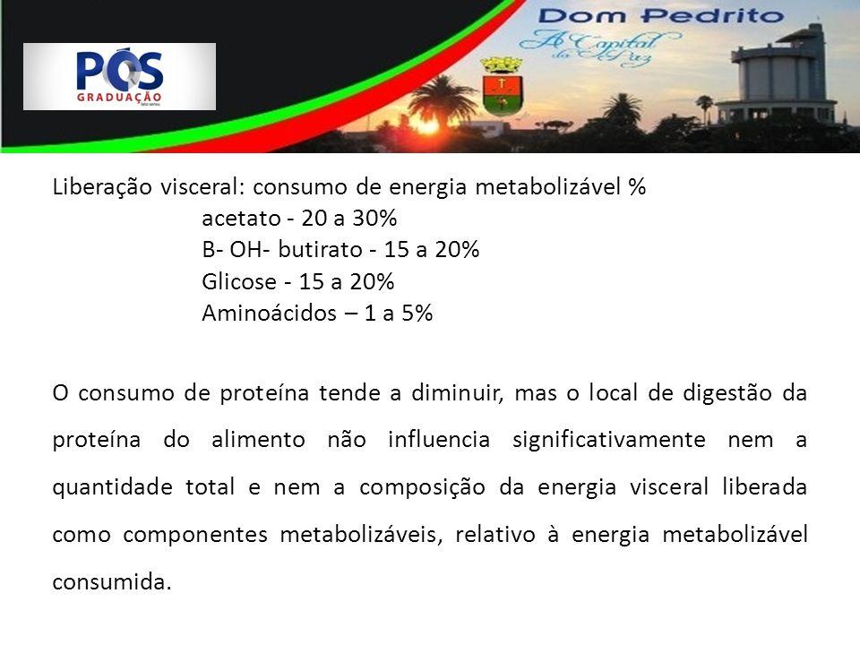 Liberação visceral: consumo de energia metabolizável %