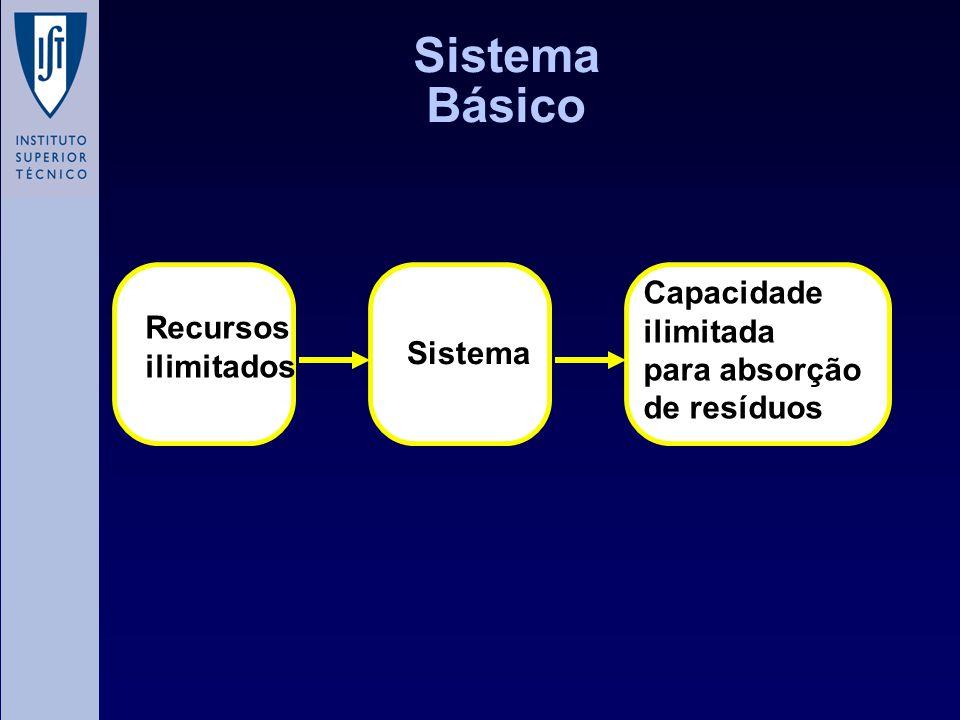 Sistema Básico Capacidade ilimitada para absorção de resíduos Recursos